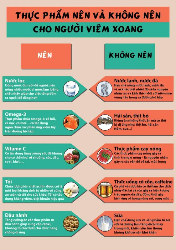 svn-thuc-an-vs-viem-xoang